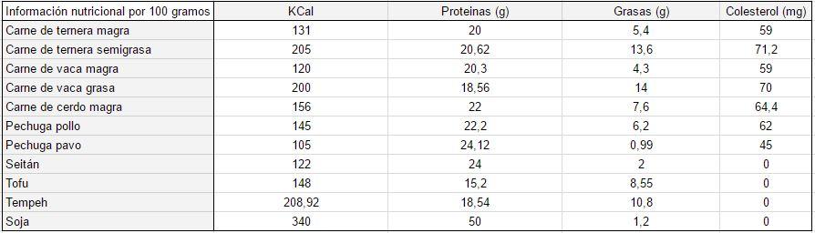 Calorías, proteínas, grasas y colesterol de las carnes vegetales y de las carnes animales