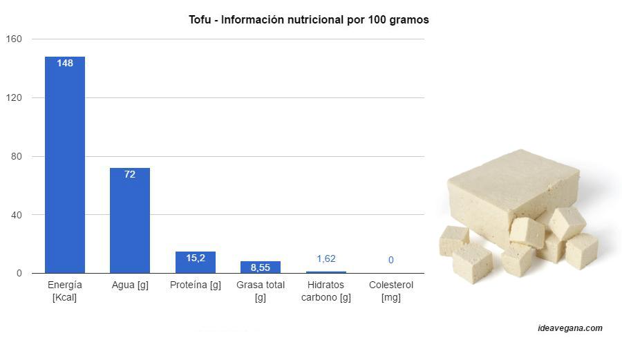Valores nutricionales Tofu