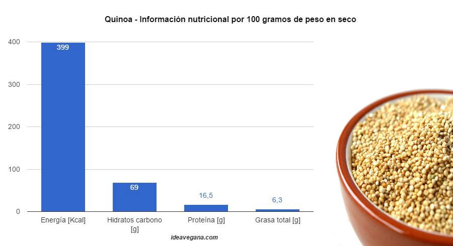 Calorias, hidratos de carbono, grasas y proteínas de quinoa