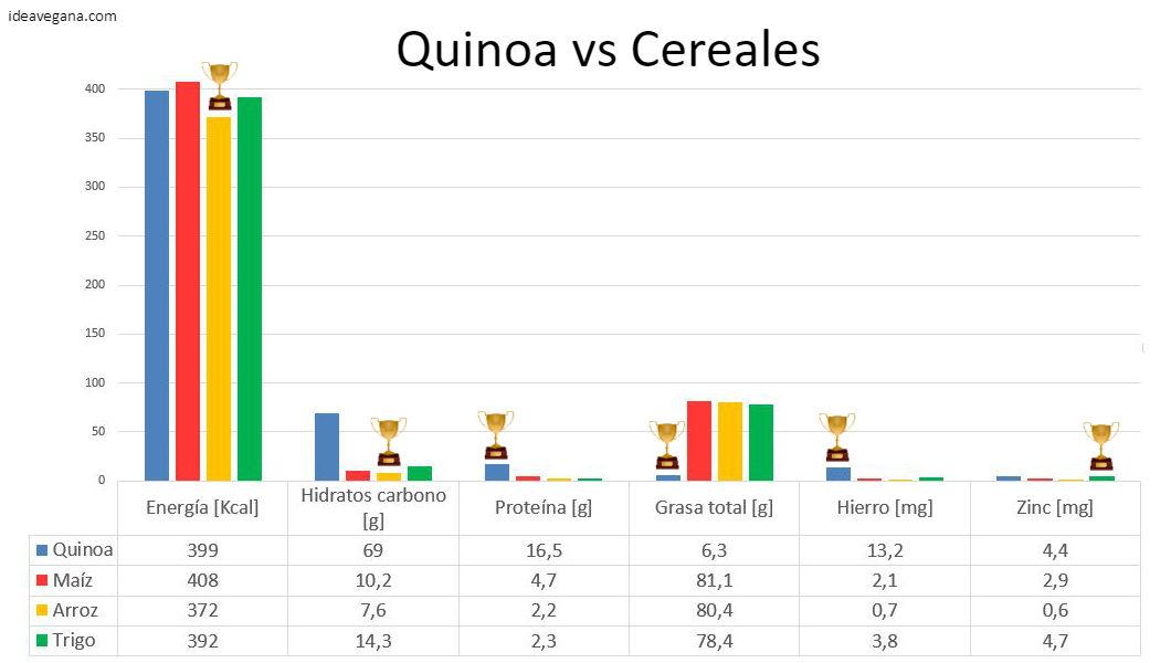 Comparativa información nutricional quinoa y cereales