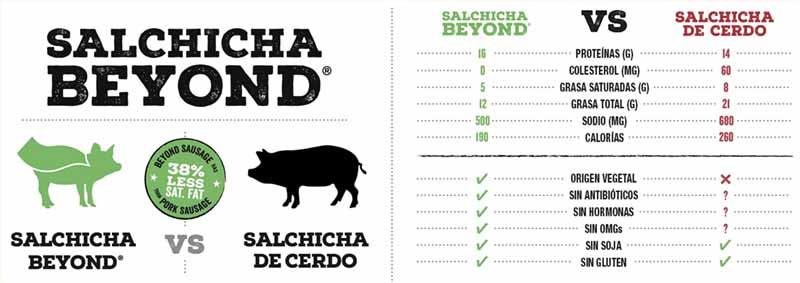 Tabla nutricional informativa que compara Beyond Sausage y un frankfurt tradicional
